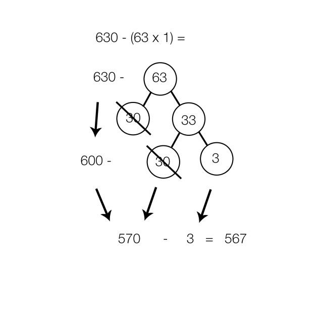 Multiplication using number bonds | San Antonio Charter Moms